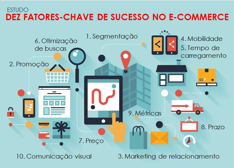 10 fatores chave de sucesso no e-commerce