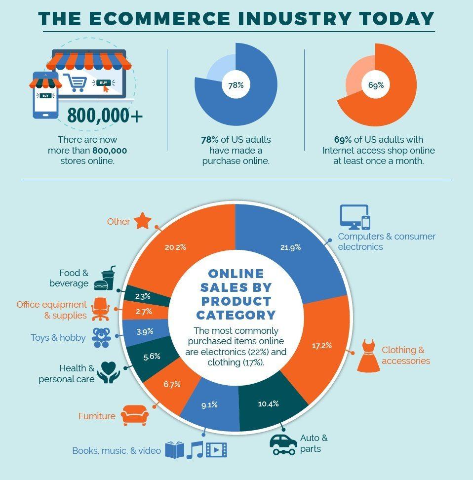 A evolução do e-commerce