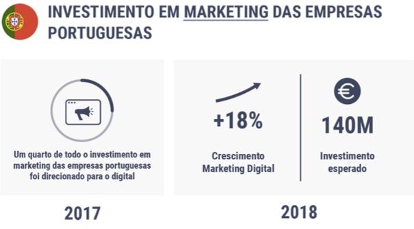 Investimento em Marketing das Empresas Portuguesas