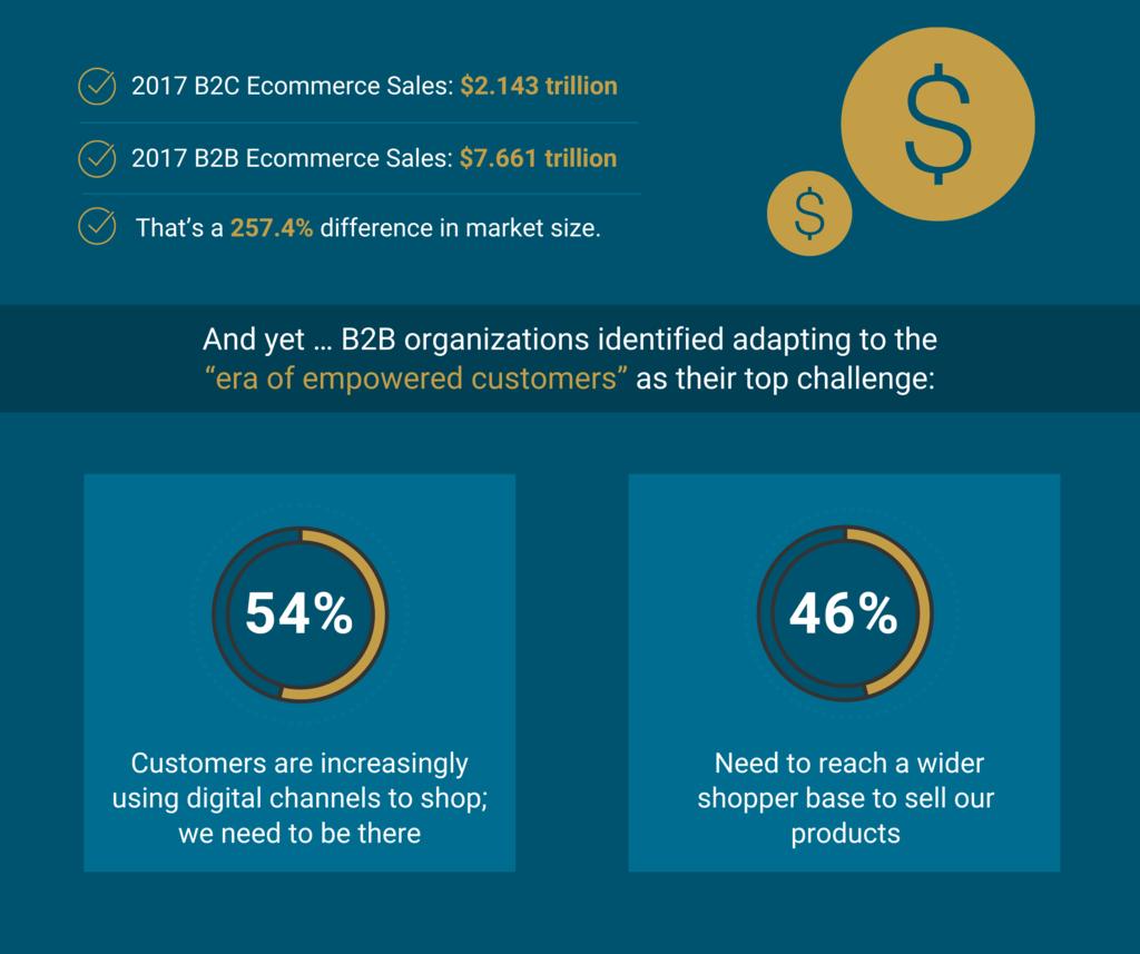 Vantagens e-Commerce
