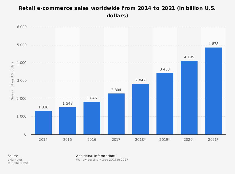 Vendas globais de retalho ecommerce