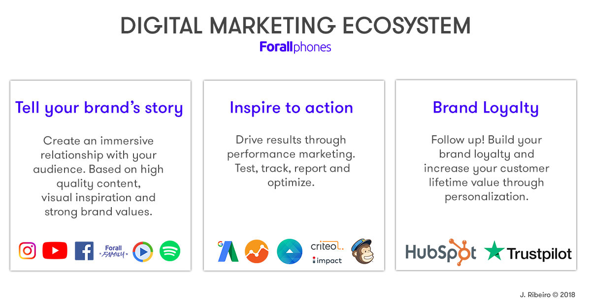 Ferramentas de Marketing Digital Forall Phones - Ecossistema