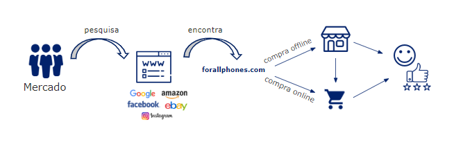 Marketing Digital Ecommerce Forall Phones